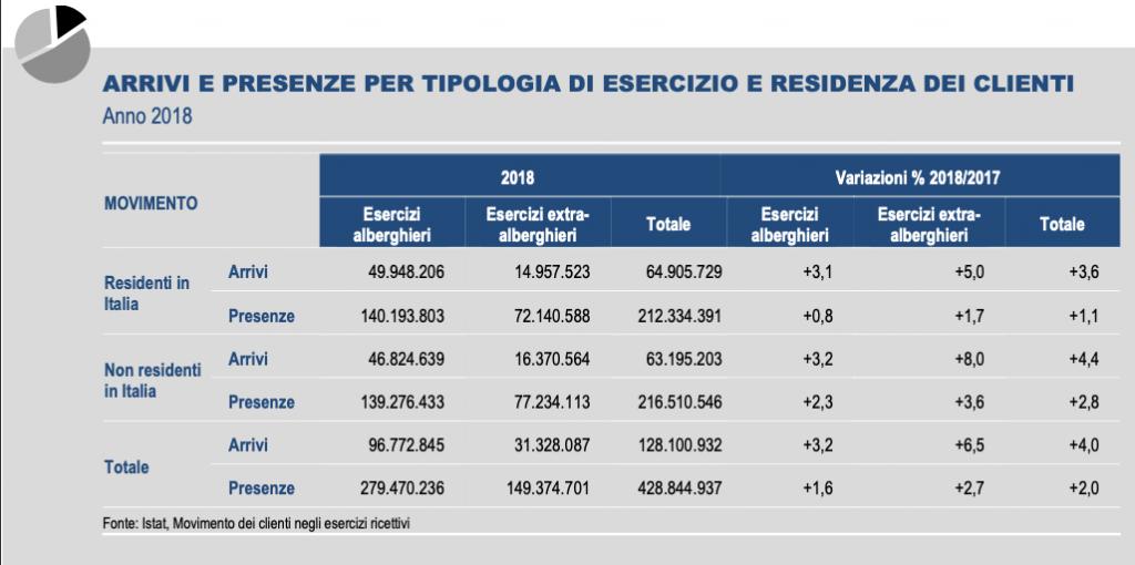 grafico turismo italia istat 18